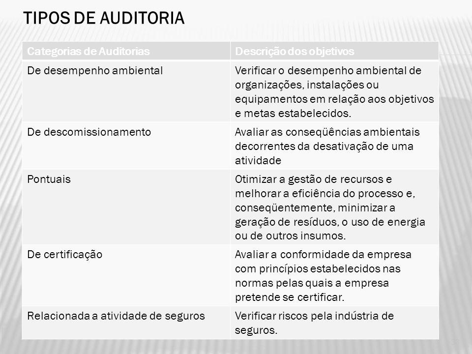 Categorias de AuditoriasDescrição dos objetivos De conformidadeVerificar a conformidade da organização em relação aos requisitos legais aplicáveis. De