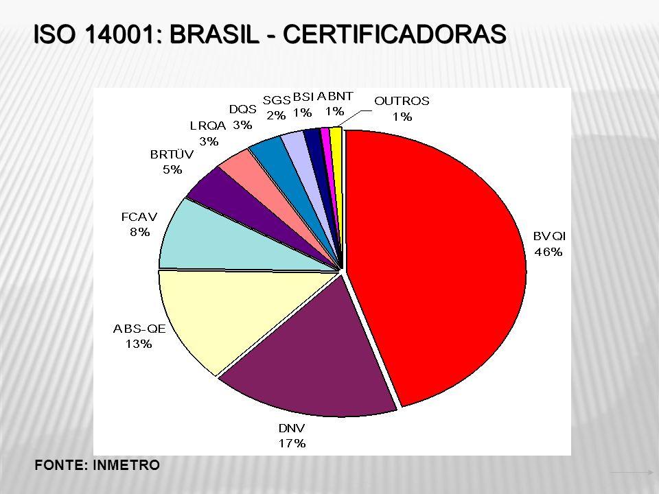 ISO 14.000-GESTÃO AMBIENTAL A série ISO 14.000 pode ser resumida, para gestão ambiental, em seis grupos de normas divididos em dois grandes blocos, um direcionado para o produto outro para a organização.