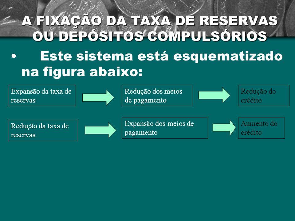 A FIXAÇÃO DA TAXA DE RESERVAS OU DEPÓSITOS COMPULSÓRIOS Este sistema está esquematizado na figura abaixo: Expansão da taxa de reservas Redução da taxa