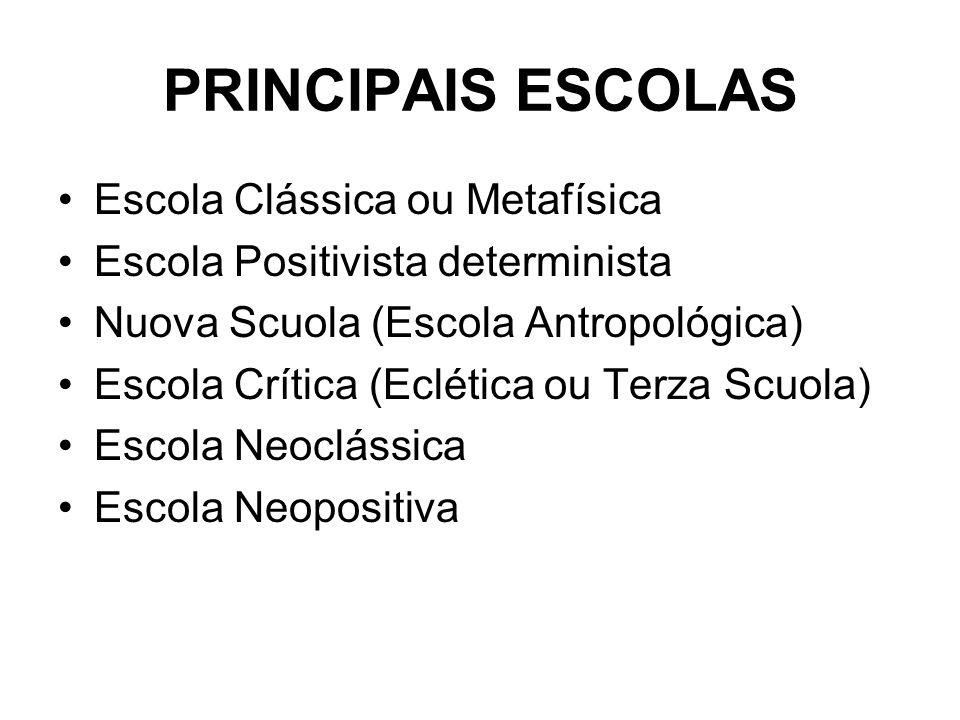 PRINCIPAIS ESCOLAS Escola Clássica ou Metafísica Escola Positivista determinista Nuova Scuola (Escola Antropológica) Escola Crítica (Eclética ou Terza