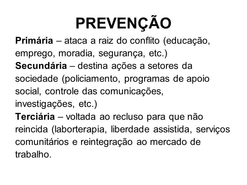 PREVENÇÃO Primária – ataca a raiz do conflito (educação, emprego, moradia, segurança, etc.) Secundária – destina ações a setores da sociedade (policia