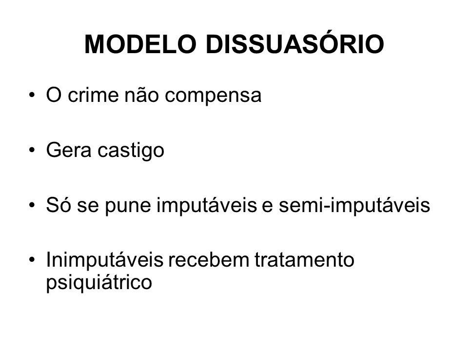 MODELO DISSUASÓRIO O crime não compensa Gera castigo Só se pune imputáveis e semi-imputáveis Inimputáveis recebem tratamento psiquiátrico