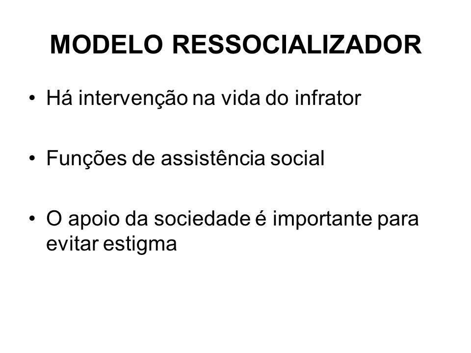 MODELO RESSOCIALIZADOR Há intervenção na vida do infrator Funções de assistência social O apoio da sociedade é importante para evitar estigma