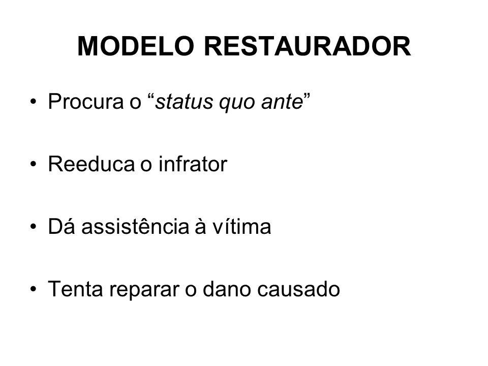 MODELO RESTAURADOR Procura o status quo ante Reeduca o infrator Dá assistência à vítima Tenta reparar o dano causado