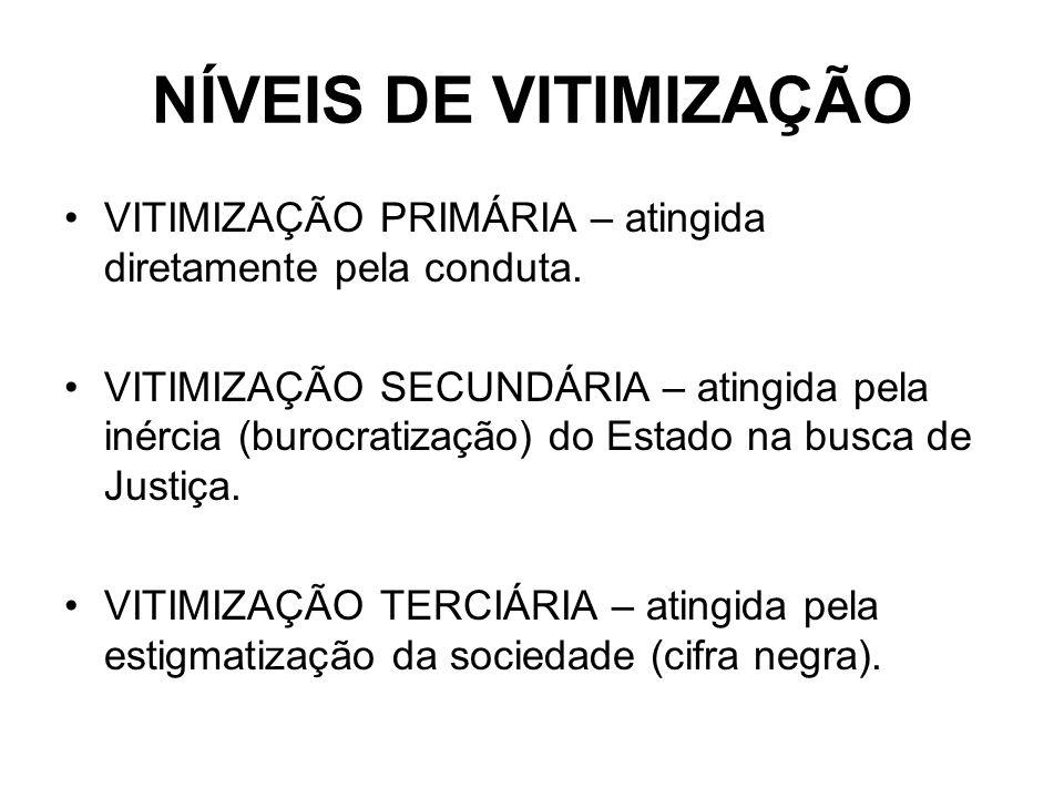 NÍVEIS DE VITIMIZAÇÃO VITIMIZAÇÃO PRIMÁRIA – atingida diretamente pela conduta. VITIMIZAÇÃO SECUNDÁRIA – atingida pela inércia (burocratização) do Est