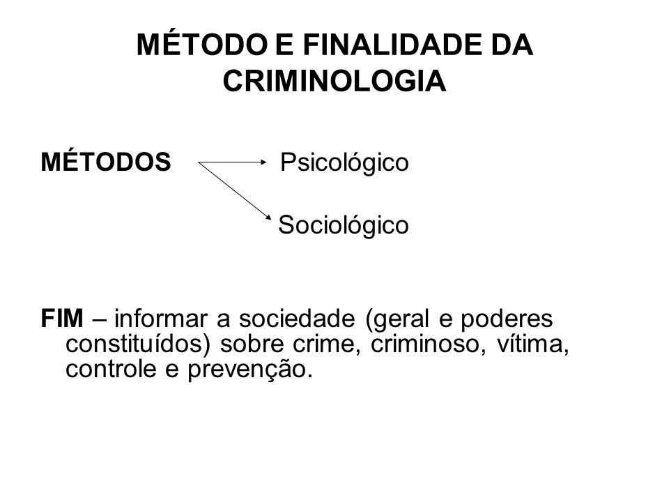 MÉTODO E FINALIDADE DA CRIMINOLOGIA MÉTODOS Psicológico Sociológico FIM – informar a sociedade (geral e poderes constituídos) sobre crime, criminoso,