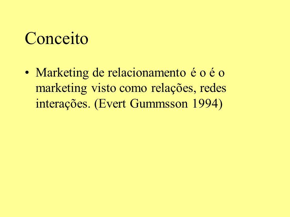 Conceito A compreensão, explicação e gerenciamento de relações de negócio colaborativos contínuos entre fornecedores e clientes.