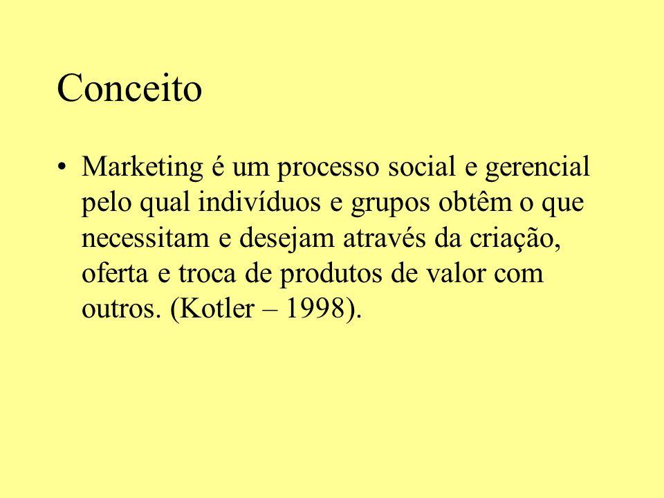 Administração de marketing É o processo de planejamento e execução da concepção, preço, promoção e distribuição de idéias, bens e serviços para criar trocas que stisfação metas individuais e organizacionais.