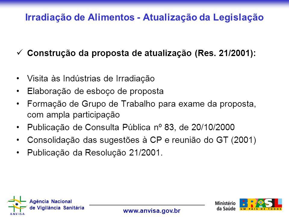 Agência Nacional de Vigilância Sanitária www.anvisa.gov.br Irradiação de Alimentos - Atualização da Legislação Construção da proposta de atualização (