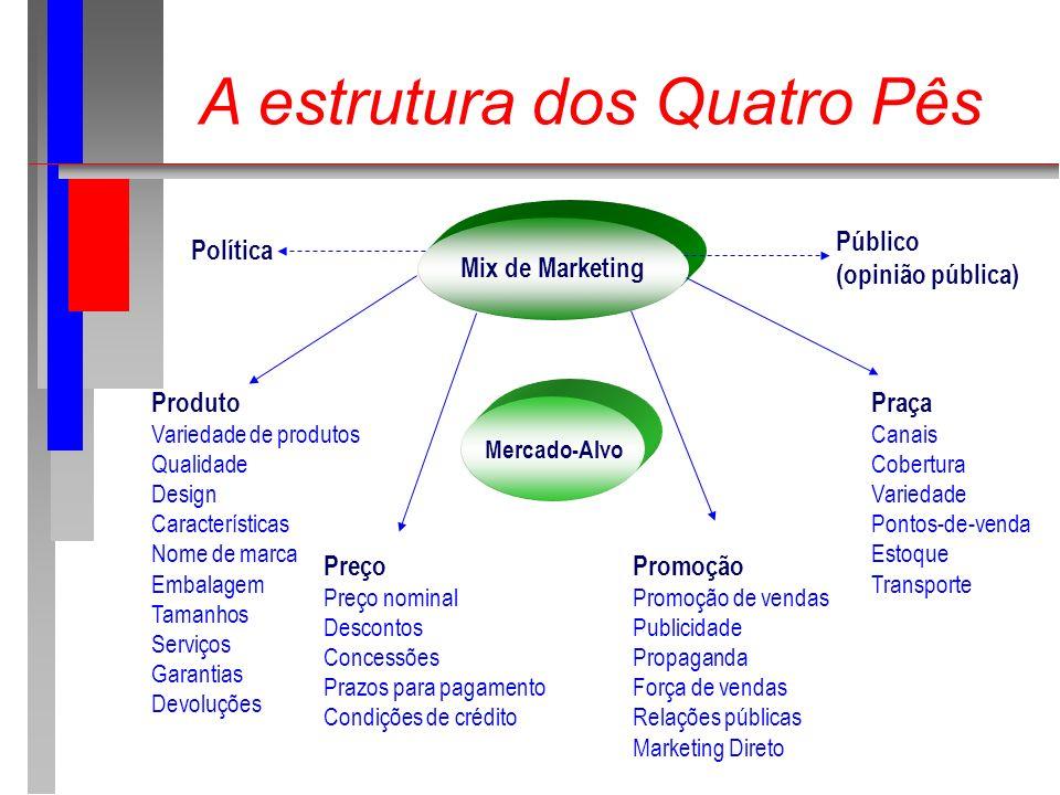 A estrutura dos Quatro Pês Produto Variedade de produtos Qualidade Design Características Nome de marca Embalagem Tamanhos Serviços Garantias Devoluçõ