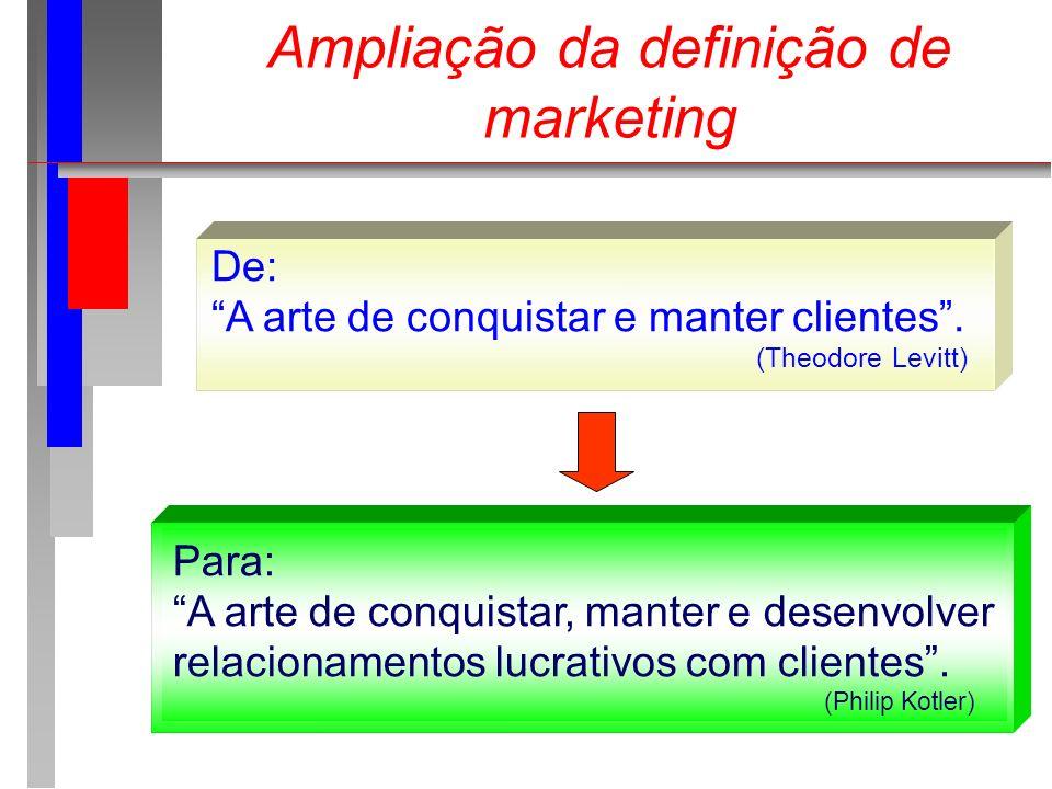 Ampliação da definição de marketing De: A arte de conquistar e manter clientes. (Theodore Levitt) Para: A arte de conquistar, manter e desenvolver rel