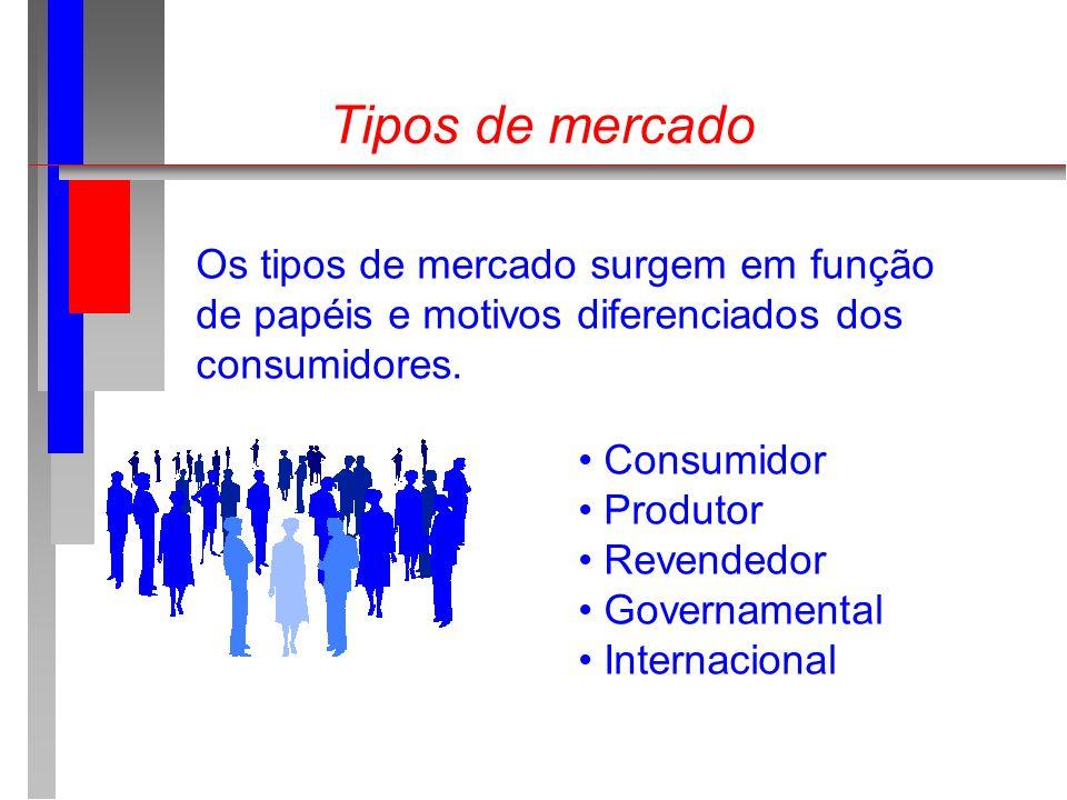 Tipos de mercado Os tipos de mercado surgem em função de papéis e motivos diferenciados dos consumidores. Consumidor Produtor Revendedor Governamental