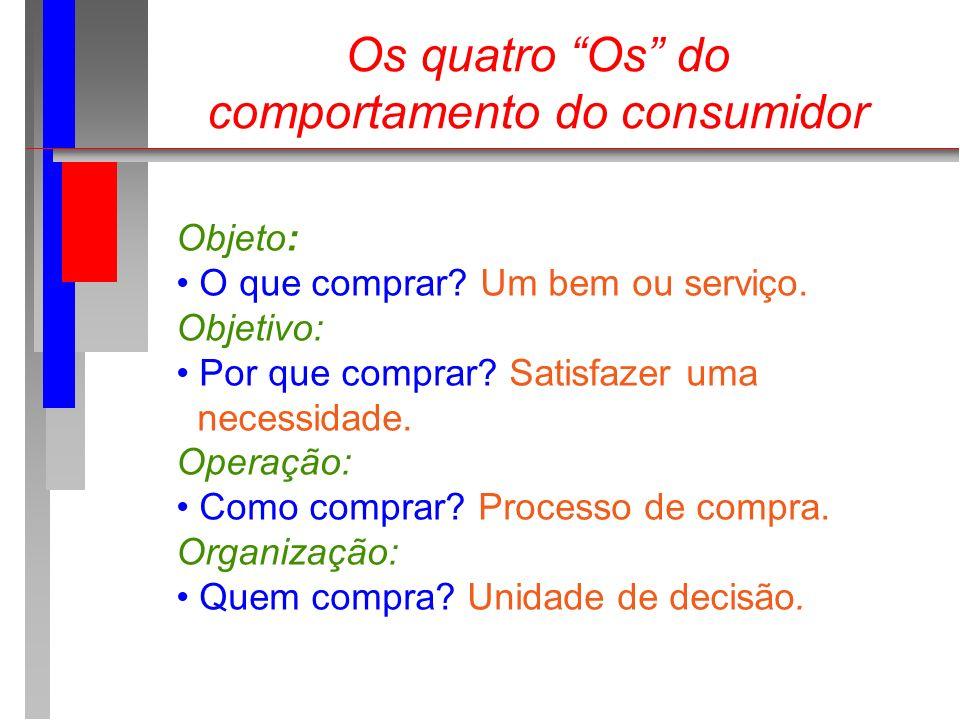 Os quatro Os do comportamento do consumidor Objeto: O que comprar? Um bem ou serviço. Objetivo: Por que comprar? Satisfazer uma necessidade. Operação: