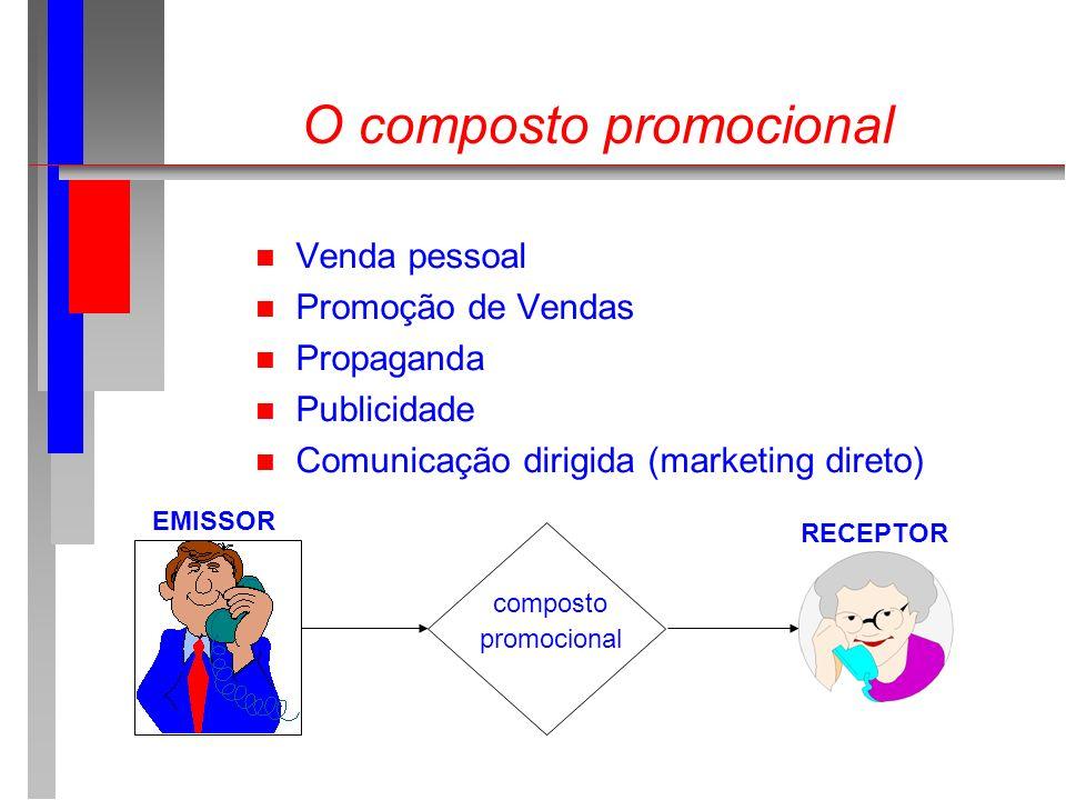 O composto promocional n Venda pessoal n Promoção de Vendas n Propaganda n Publicidade n Comunicação dirigida (marketing direto) composto promocional