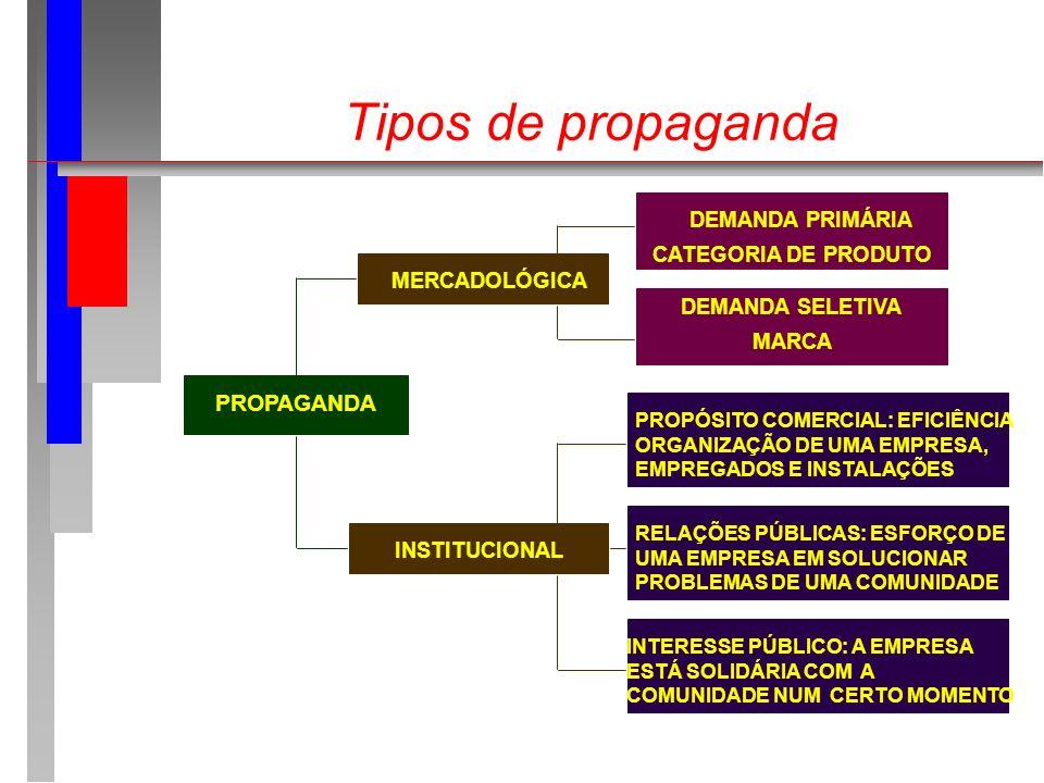 Tipos de propaganda PROPAGANDA MERCADOLÓGICA INSTITUCIONAL DEMANDA PRIMÁRIA CATEGORIA DE PRODUTO DEMANDA SELETIVA MARCA PROPÓSITO COMERCIAL: EFICIÊNCI