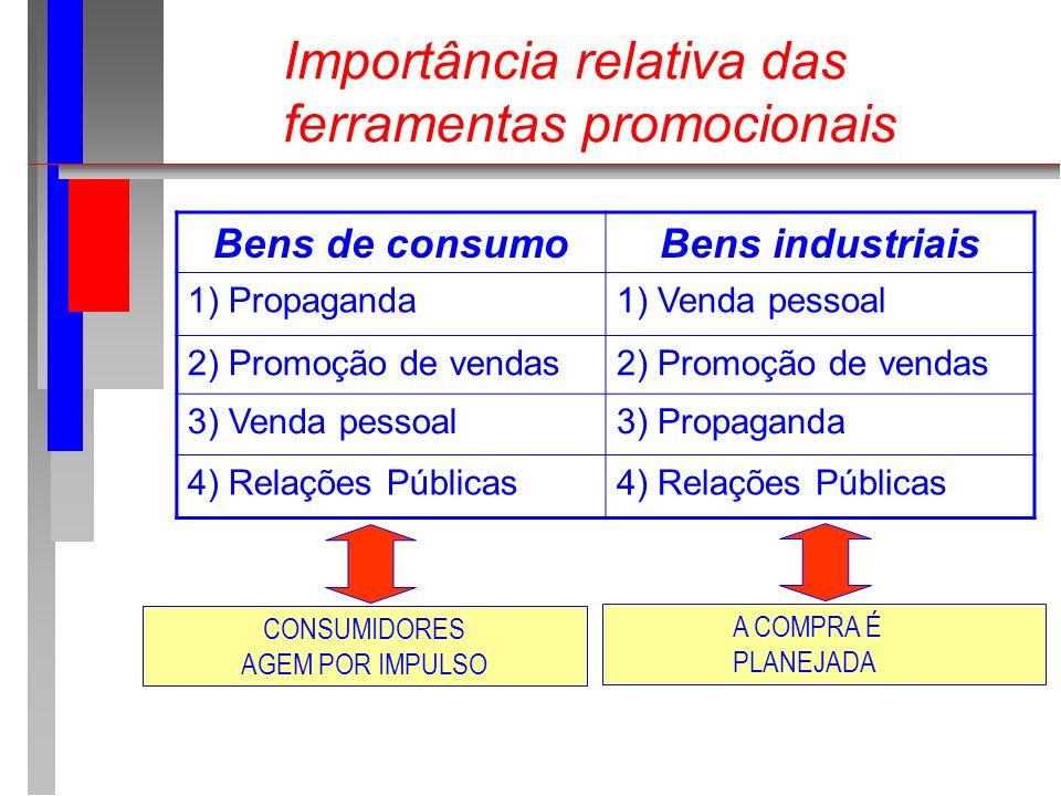 Importância relativa das ferramentas promocionais Bens de consumoBens industriais 1) Propaganda1) Venda pessoal 2) Promoção de vendas 3) Venda pessoal