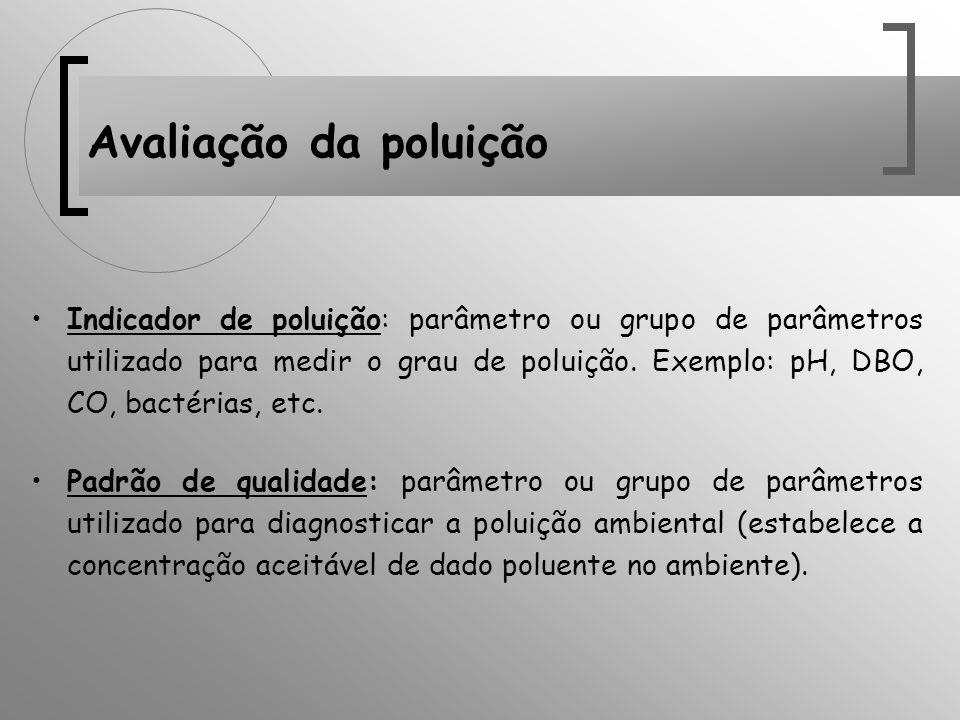 Indicador de poluição: parâmetro ou grupo de parâmetros utilizado para medir o grau de poluição. Exemplo: pH, DBO, CO, bactérias, etc. Padrão de quali