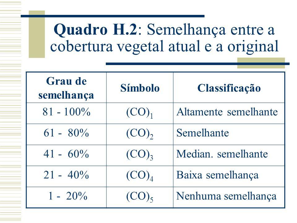 Quadro H.2: Semelhança entre a cobertura vegetal atual e a original Grau de semelhança SímboloClassificação 81 - 100%(CO) 1 Altamente semelhante 61 - 80%(CO) 2 Semelhante 41 - 60%(CO) 3 Median.