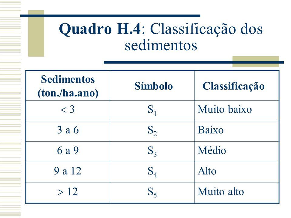 Quadro H.4: Classificação dos sedimentos Sedimentos (ton./ha.ano) SímboloClassificação 3 S1S1 Muito baixo 3 a 6S2S2 Baixo 6 a 9S3S3 Médio 9 a 12S4S4 Alto 12 S5S5 Muito alto