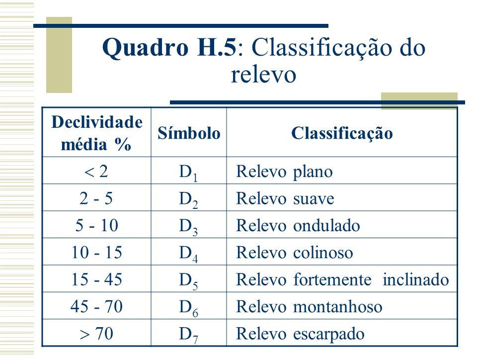 Quadro H.5: Classificação do relevo Declividade média % SímboloClassificação 2 D1D1 Relevo plano 2 - 5D2D2 Relevo suave 5 - 10D3D3 Relevo ondulado 10 - 15D4D4 Relevo colinoso 15 - 45D5D5 Relevo fortemente inclinado 45 - 70D6D6 Relevo montanhoso 70 D7D7 Relevo escarpado