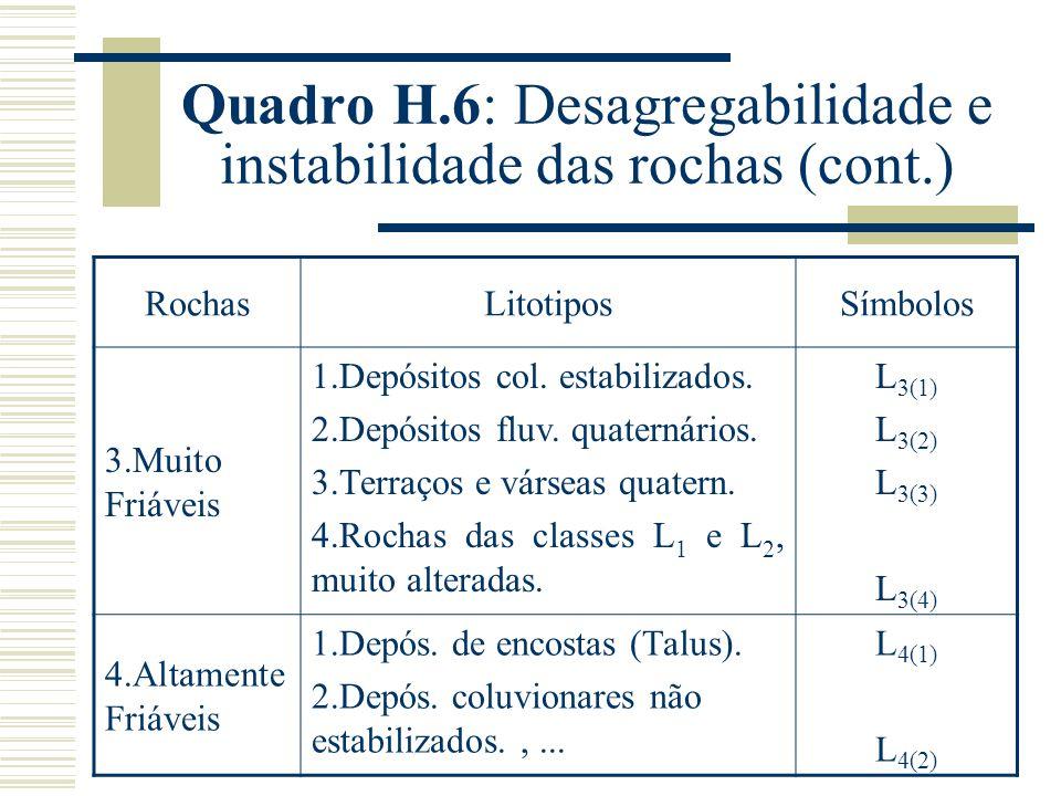 Quadro H.6: Desagregabilidade e instabilidade das rochas (cont.) RochasLitotiposSímbolos 3.Muito Friáveis 1.Depósitos col.