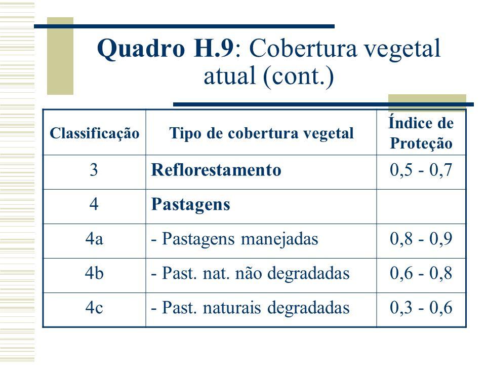 Quadro H.9: Cobertura vegetal atual (cont.) Classificação Tipo de cobertura vegetal Índice de Proteção 3Reflorestamento0,5 - 0,7 4Pastagens 4a- Pastagens manejadas0,8 - 0,9 4b- Past.