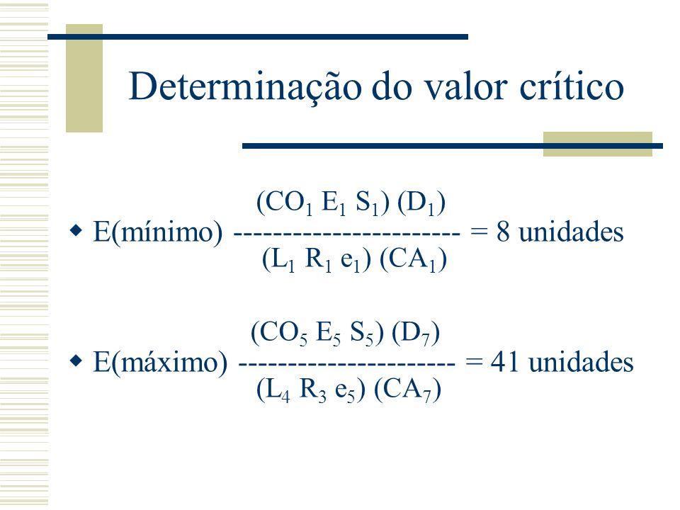 Determinação do valor crítico E(mínimo) ----------------------- = 8 unidades E(máximo) ---------------------- = 41 unidades (L 1 R 1 e 1 ) (CA 1 ) (CO 1 E 1 S 1 ) (D 1 ) (L 4 R 3 e 5 ) (CA 7 ) (CO 5 E 5 S 5 ) (D 7 )