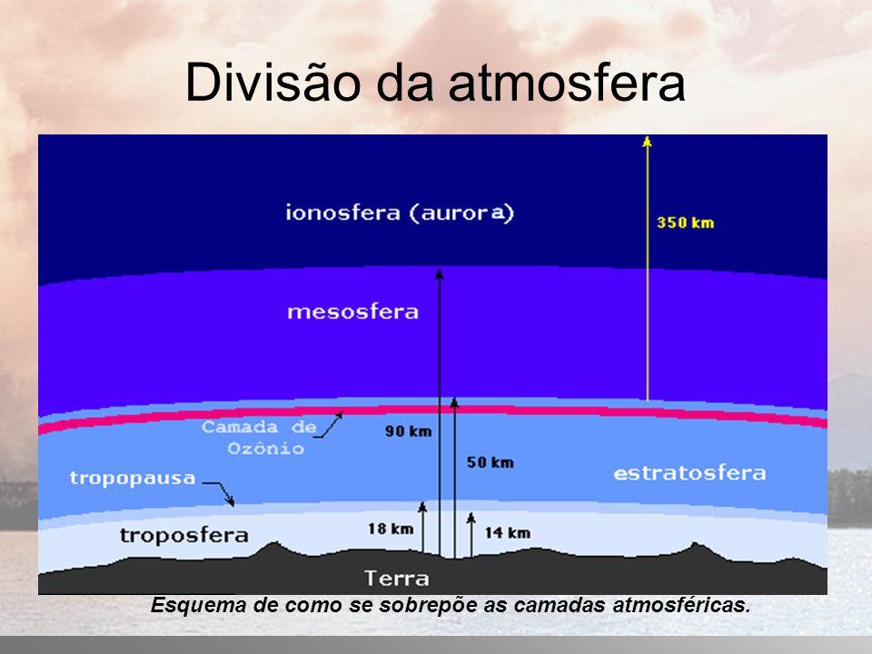 Divisão da atmosfera Esquema de como se sobrepõe as camadas atmosféricas.