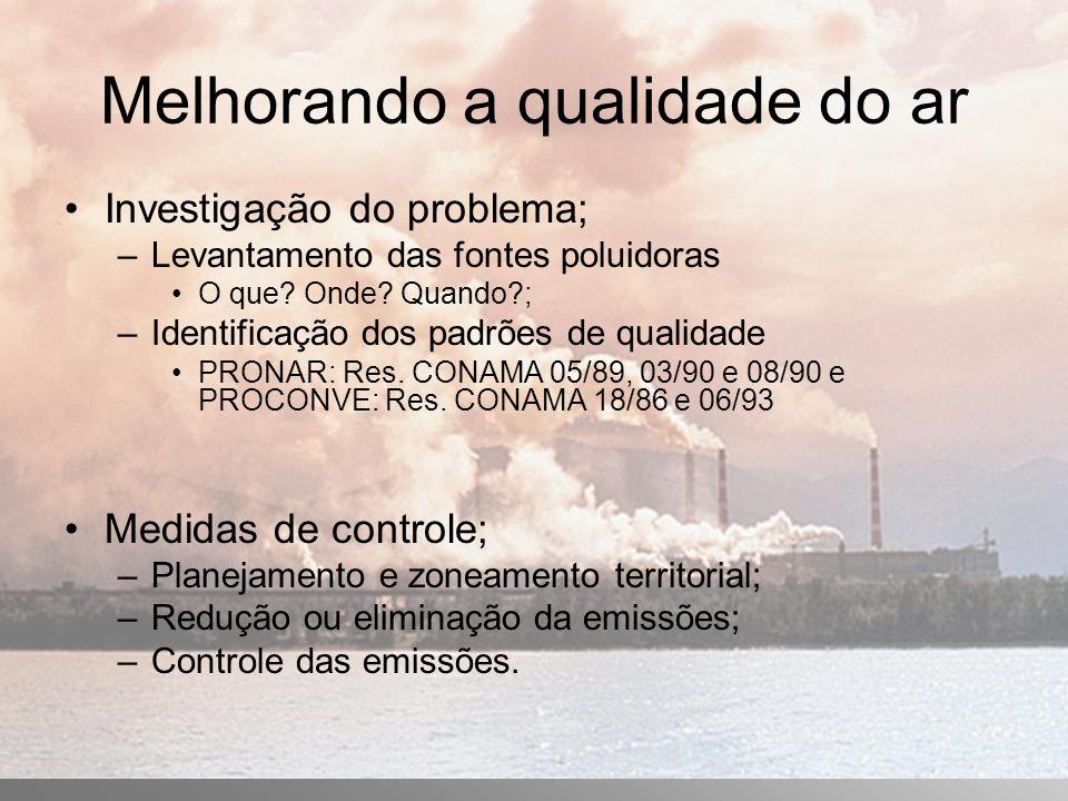 Melhorando a qualidade do ar Investigação do problema; –Levantamento das fontes poluidoras O que.