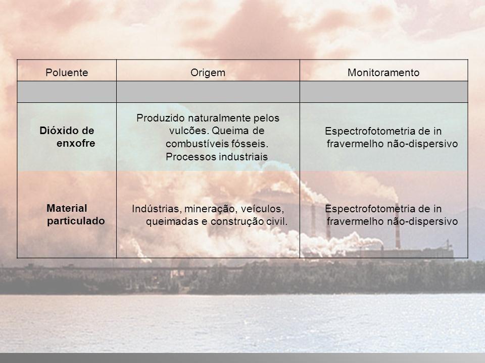 PoluenteOrigemMonitoramento Dióxido de enxofre Produzido naturalmente pelos vulcões.