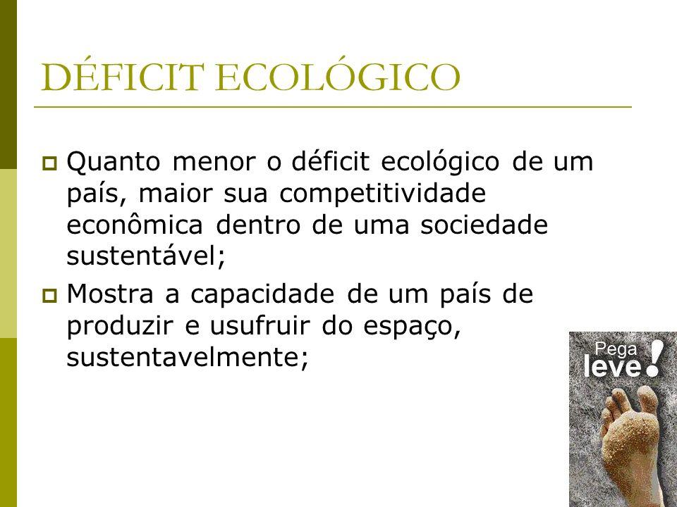 DÉFICIT ECOLÓGICO Quanto menor o déficit ecológico de um país, maior sua competitividade econômica dentro de uma sociedade sustentável; Mostra a capacidade de um país de produzir e usufruir do espaço, sustentavelmente;