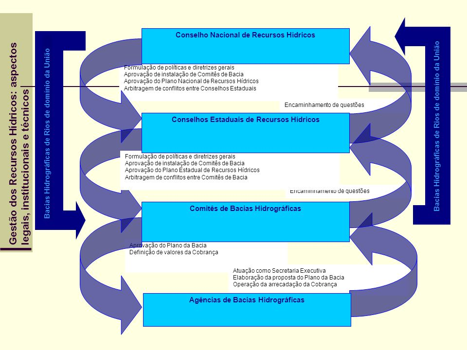 Gestão dos Recursos Hídricos: aspectoslegais, institucionais e técnicos Aprovação do Plano da Bacia Definição de valores da Cobrança Atuação como Secr