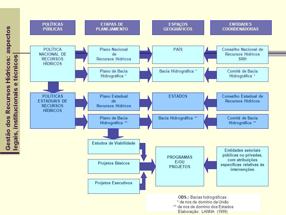 Gestão dos Recursos Hídricos: aspectoslegais, institucionais e técnicos POLÍTICAS PÚBLICAS ETAPAS DE PLANEJAMENTO ESPAÇOS GEOGRÁFICOS ENTIDADES COORDE