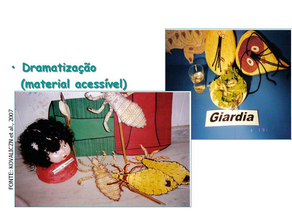 Dramatização (material acessível) Dramatização (material acessível) FONTE: KOVALICZN et al., 2007
