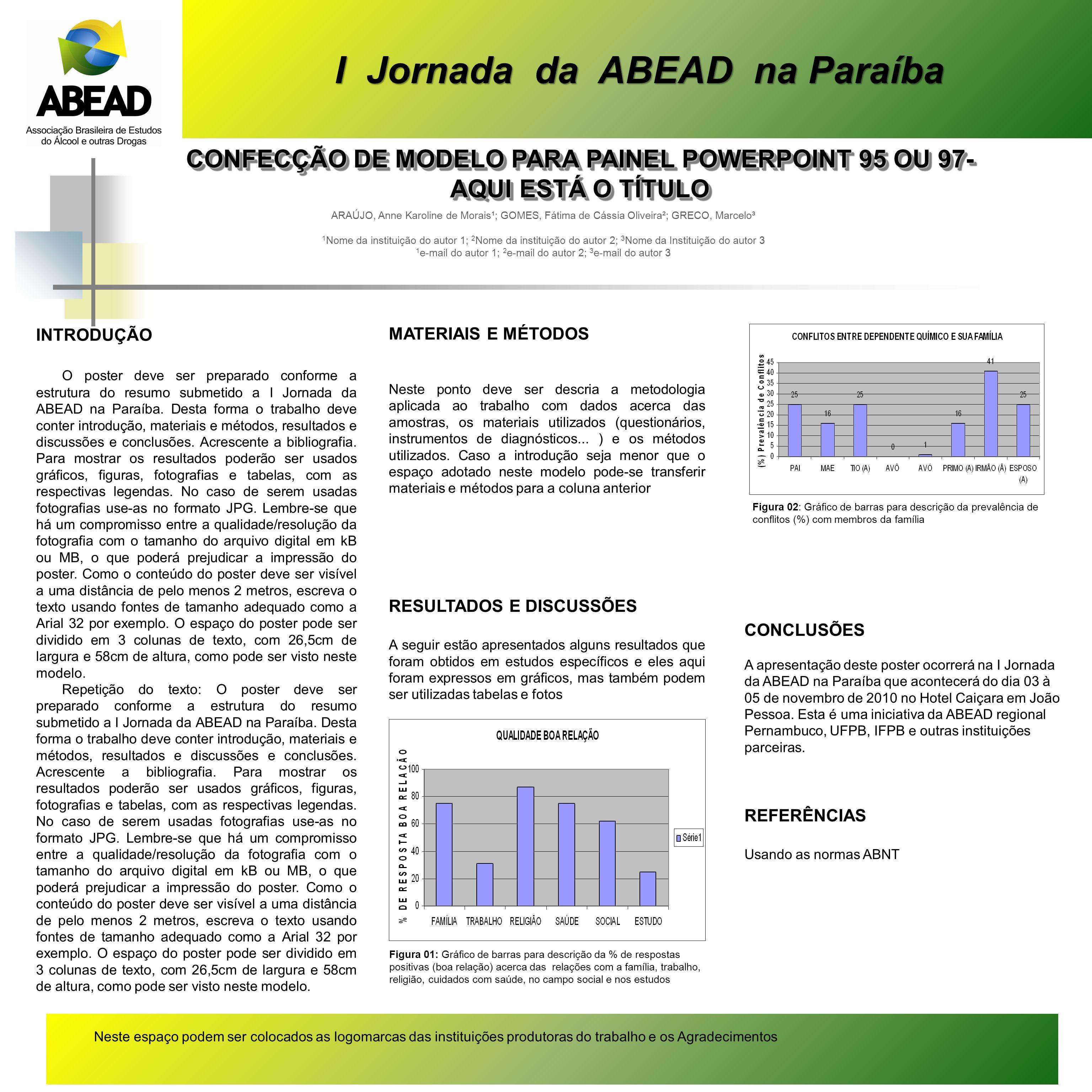 CONCLUSÕES A apresentação deste poster ocorrerá na I Jornada da ABEAD na Paraíba que acontecerá do dia 03 à 05 de novembro de 2010 no Hotel Caiçara em João Pessoa.