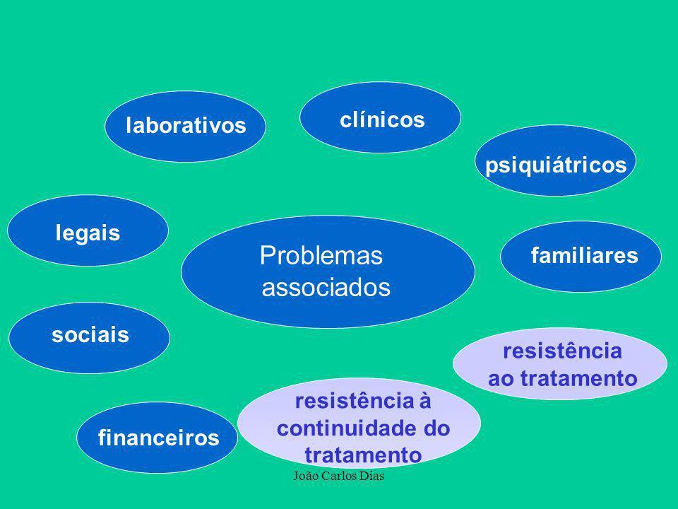 João Carlos Dias laborativos clínicos psiquiátricos familiares sociais financeiros legais resistência ao tratamento Problemas associados resistência à