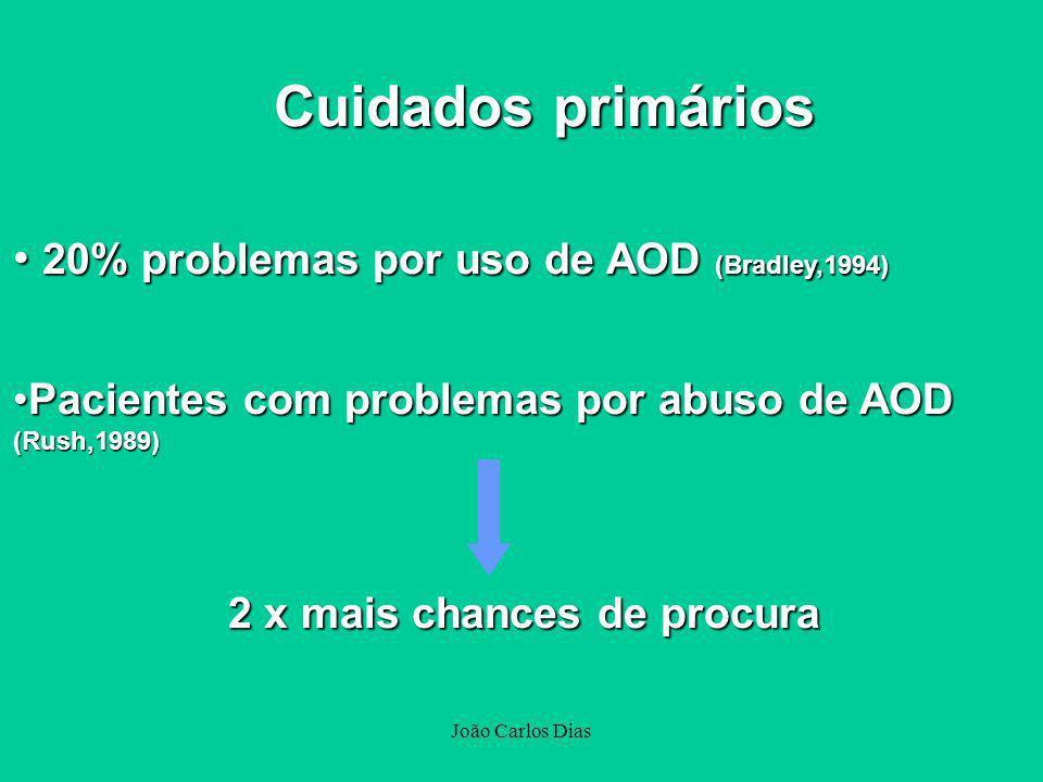 João Carlos Dias 20% problemas por uso de AOD (Bradley,1994) 20% problemas por uso de AOD (Bradley,1994) Pacientes com problemas por abuso de AODPacie