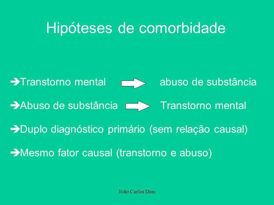 João Carlos Dias Hipóteses de comorbidade èTranstorno mental abuso de substância èAbuso de substância Transtorno mental èDuplo diagnóstico primário (s