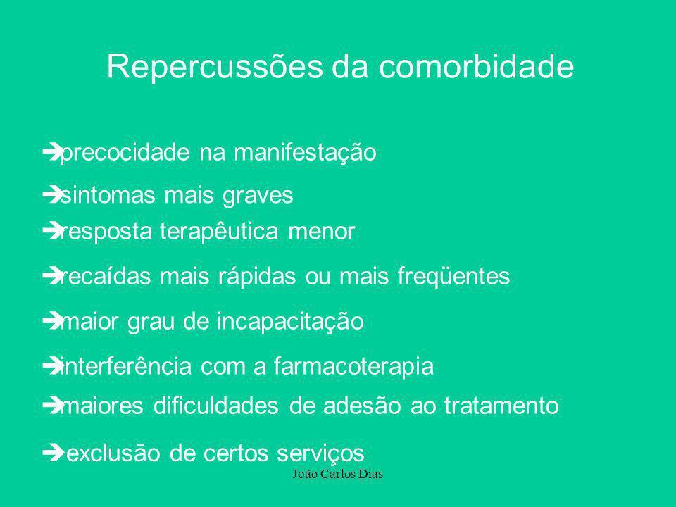 João Carlos Dias Repercussões da comorbidade èexclusão de certos serviços è precocidade na manifestação è sintomas mais graves è resposta terapêutica