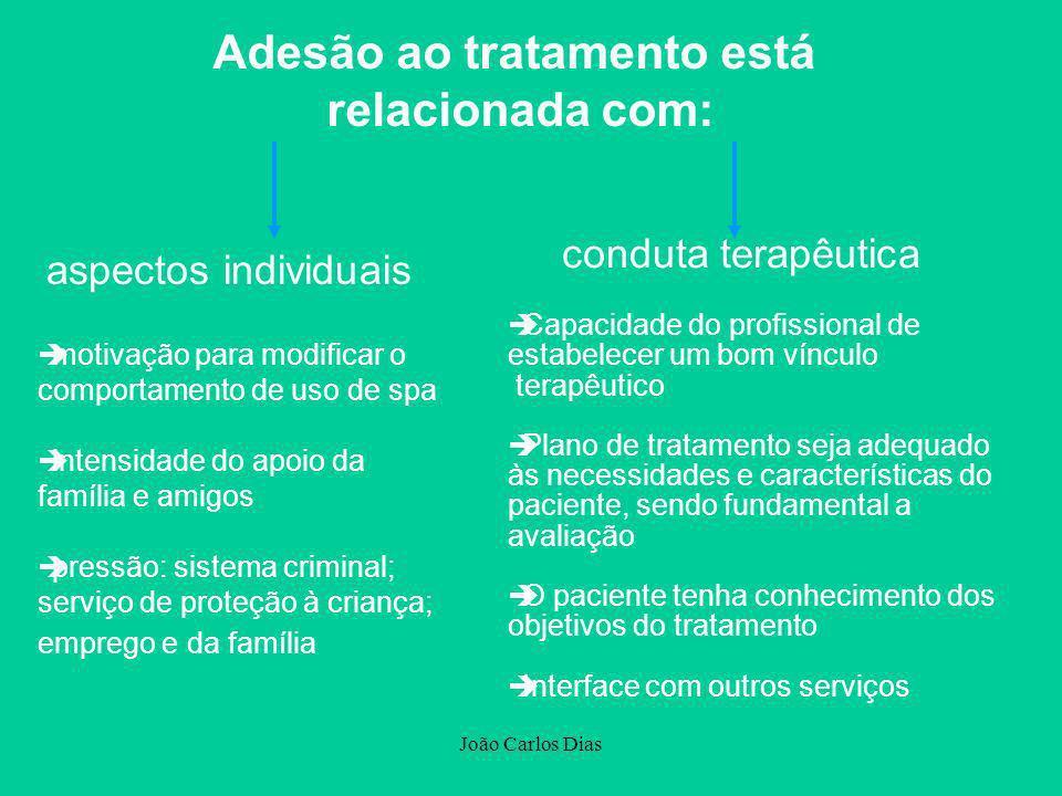 João Carlos Dias Adesão ao tratamento está relacionada com: aspectos individuais conduta terapêutica èmotivação para modificar o comportamento de uso