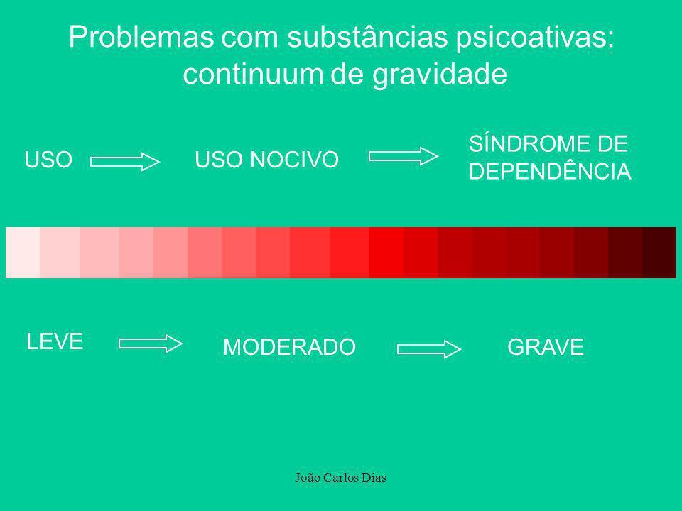 João Carlos Dias USOUSO NOCIVO SÍNDROME DE DEPENDÊNCIA LEVE MODERADOGRAVE Problemas com substâncias psicoativas: continuum de gravidade