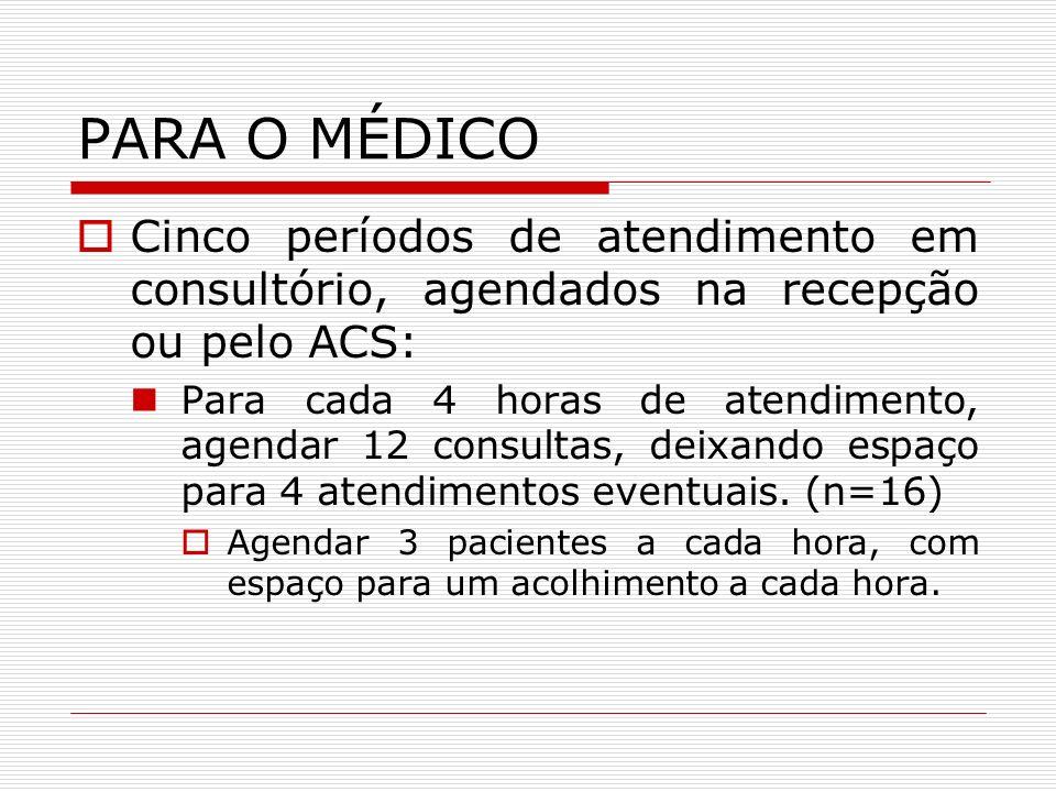 PARA O MÉDICO Três períodos de visita domiciliar, realizada a partir da orientação da necessidade: Pacientes com dificuldade de locomoção.