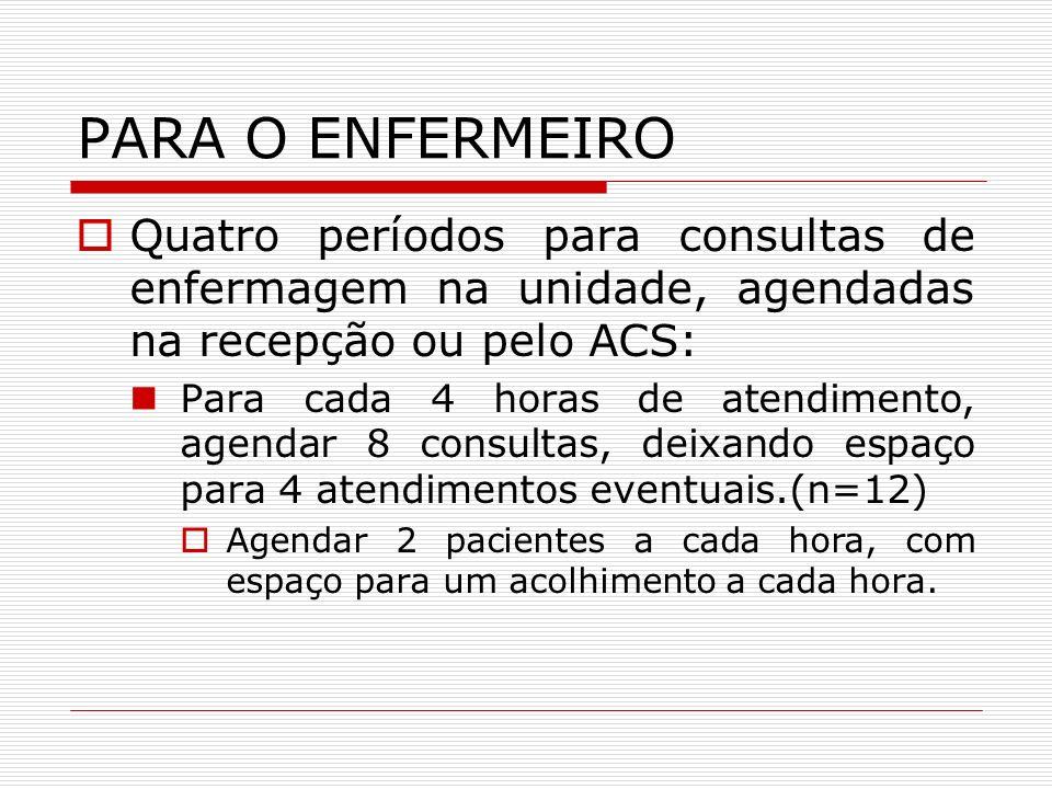 PARA O ENFERMEIRO Quatro períodos de visitas domiciliares específicas e para supervisão das ações do auxiliar.