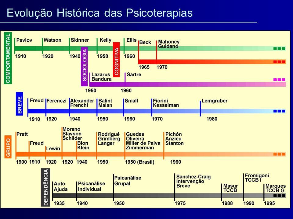 Evolução Histórica das Psicoterapias