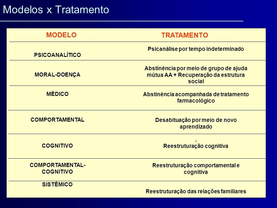 O paciente motivado tem melhores resultados no tratamento (Rossi, 1992; McKay et al., 1994, Beitman et al., 1994; Miller & Rollnick, 1991; Rollnick et al., 1992; Miller et al., 1992; 1993; Ryan et al., 1995; Miller & Tonigan, 1996; Prochaska et al., 1992; 1993; 1997; Medeiros & Prochaska, 1997) As terapias fundamentadas na Entrevista Motivacional produzem bons resultados no tratamento (Deci & Ryan, 1985; Krampen, 1989; DiClement & Hughes, 1990; DiClemente et al., 1992; Carney & Kivlahan, 1995;DiClemente & Scott, 1997; DiClemente & Prochaska, 1998 ) Evidências As psicoterapias psicodinâmicas ainda carecem de avaliação da efetividade (Holder et al., 1991) As psicoterapias associadas à farmacoterapia produzem melhores resultados (Taylor et al., 1990; Volpicelli et al., 1992; O´Malley et al., 1992; Keller et al., 1995 Sass et al., 1996; Withworth et al., 1996)