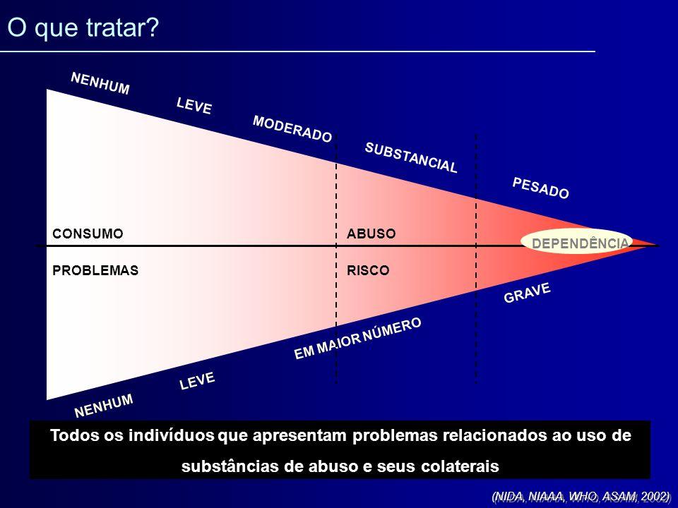 EFEITOS TÓXICOS PADRÕES DE CONSUMOVOLUME CONSUMIDO DEPENDÊNCIA INTOXICAÇÃO PROBLEMAS SOCIAIS CRÔNICOS PROBLEMAS SOCIAIS AGUDOS ACIDENTES TRAUMAS (DOENÇA AGUDA) DOENÇA CRÔNICA A Intoxicação e o risco