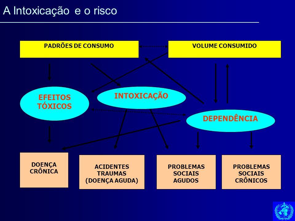 EFEITOS TÓXICOS PADRÕES DE CONSUMOVOLUME CONSUMIDO DEPENDÊNCIA INTOXICAÇÃO PROBLEMAS SOCIAIS CRÔNICOS PROBLEMAS SOCIAIS AGUDOS ACIDENTES TRAUMAS (DOEN