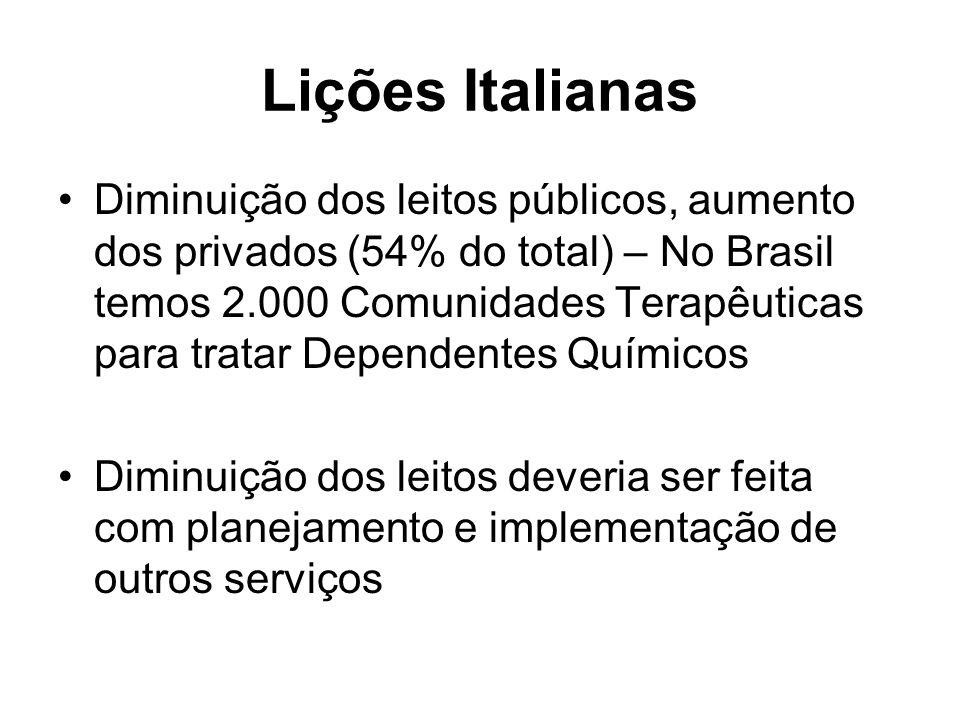 Lições Italianas Diminuição dos leitos públicos, aumento dos privados (54% do total) – No Brasil temos 2.000 Comunidades Terapêuticas para tratar Dependentes Químicos Diminuição dos leitos deveria ser feita com planejamento e implementação de outros serviços