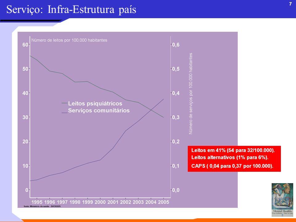 7 Serviço: Infra-Estrutura país Leitos em 41% (54 para 32/100.000). Leitos alternativos (1% para 6%). CAPS ( 0,04 para 0,37 por 100.000).