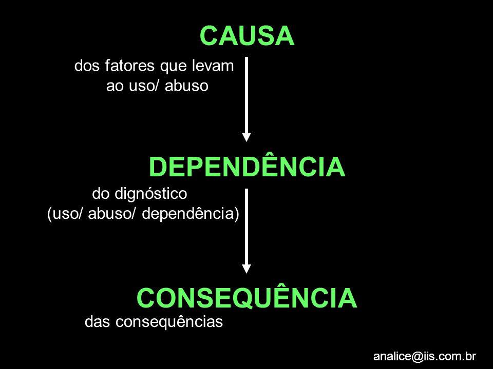 analice@iis.com.br CAUSA DEPENDÊNCIA CONSEQUÊNCIA dos fatores que levam ao uso/ abuso do dignóstico (uso/ abuso/ dependência) das consequências